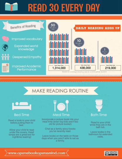 30 Minutes a Day of Independent Reading